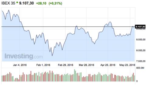 gráfico-rentabilidad-del-ibex-35-en-2016-Altair-Finance