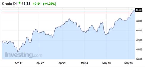 gráfico-de-la-evolución-del-precio-del-petróleo-WTE-Altair-Finance
