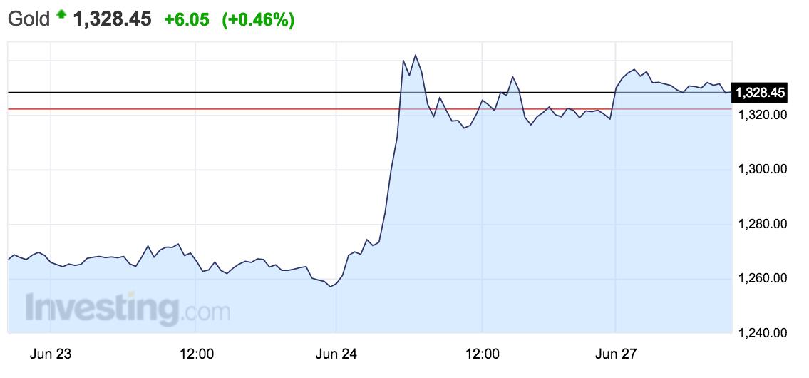 Oro - Altair Finance - Fondos de Inversión