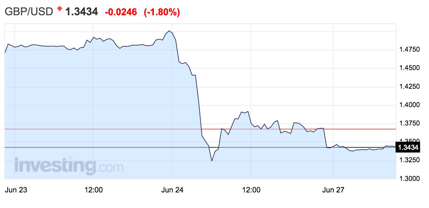 Libra - Dólar - Altair FInance  - Fondos de inversión
