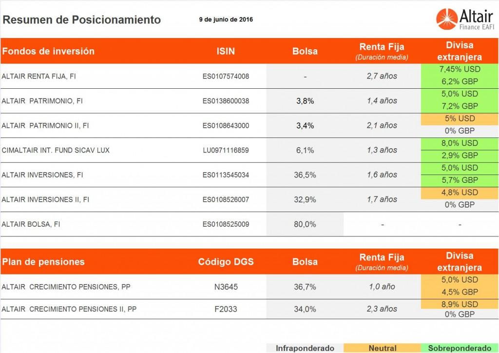 Posicionamiento-fondos-Altair-Finance-9-junio-2016