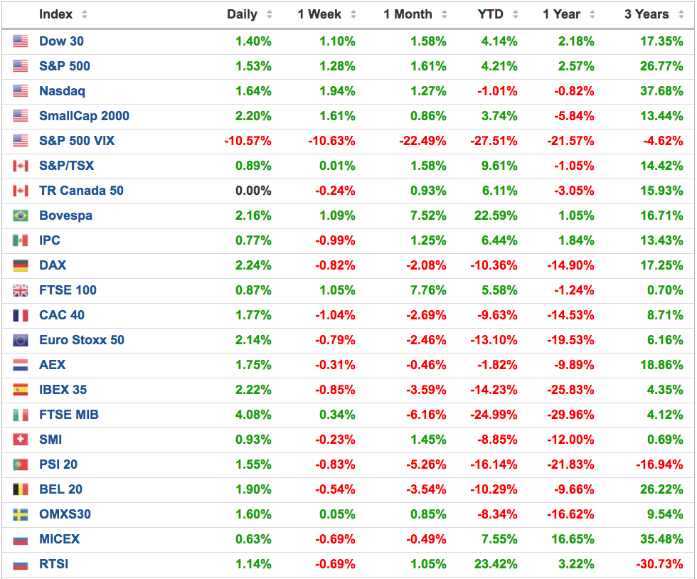 índices - Altair Finance - Informe Semanal
