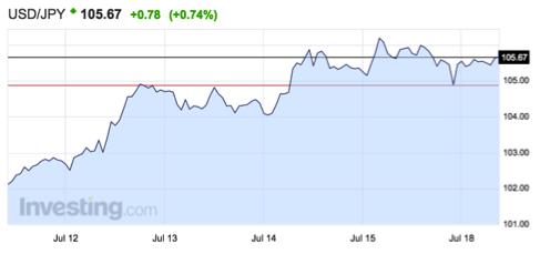 tipo-de-cambio-dólar-yen-altair-finance