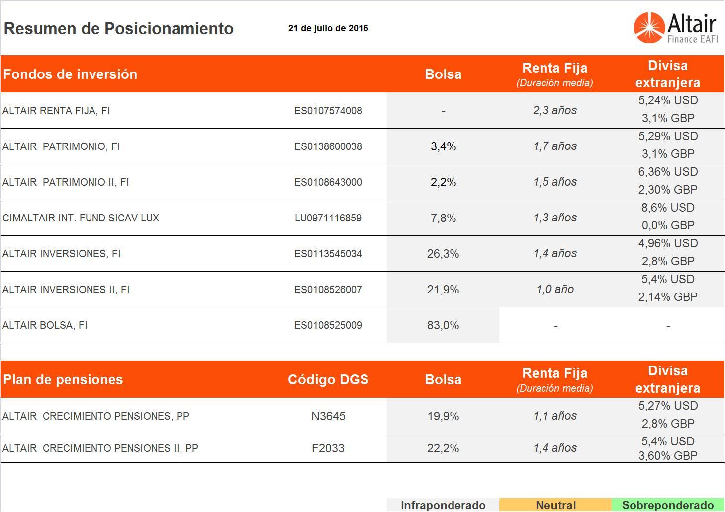 Posicionamiento-fondos-asesorados-Altair-Finance-21-julio-2016
