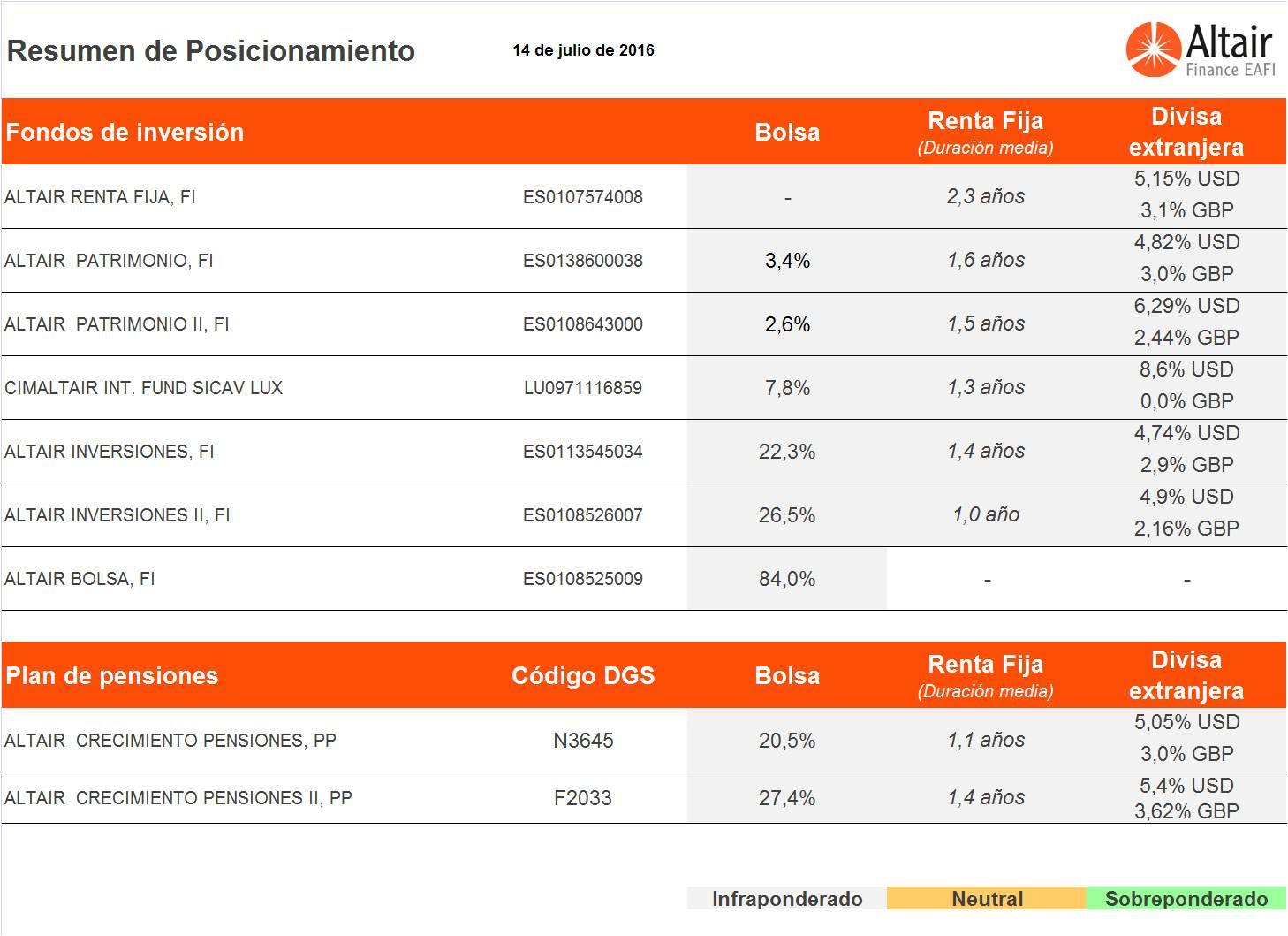 Posicionamiento-de-los-fondos-asesorados-por-altair-finance-a-14-julio-2016