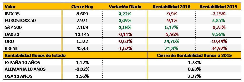 rentabilidad-principales-índices-bursátiles-y-materias-primas-Altair-Finance