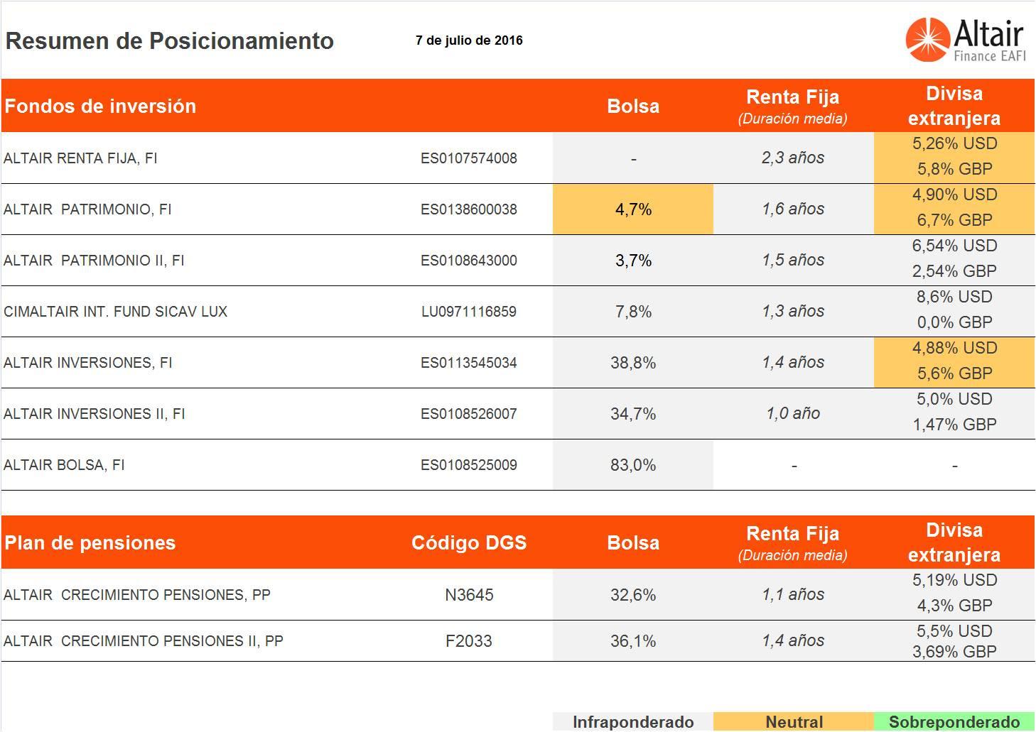 Altair FInance - Posicionamiento de los fondos de inversión