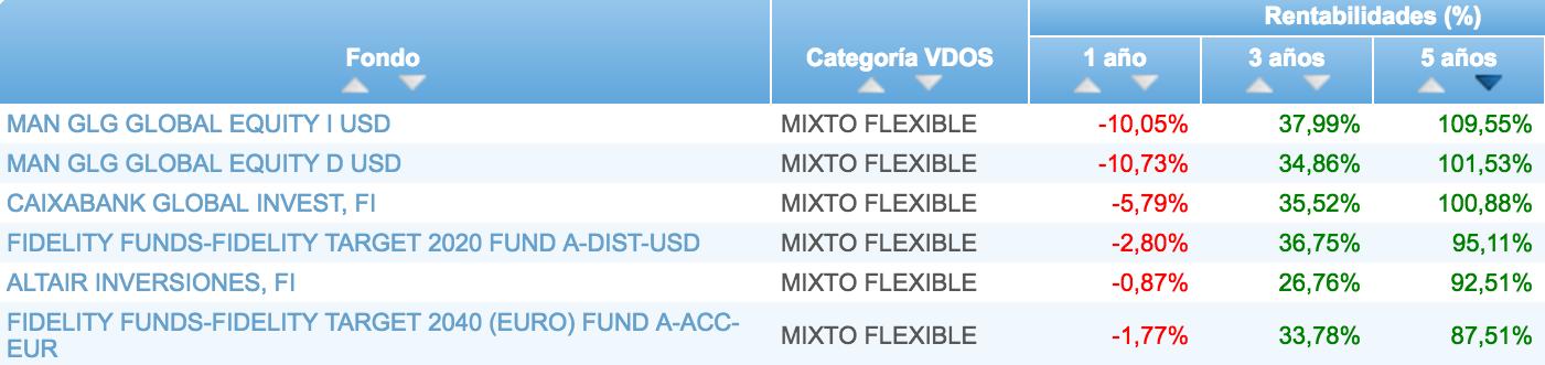 Clasificación-Altair-Inversiones-fondos-mixtos-flexibles-VDOS-a-5-años