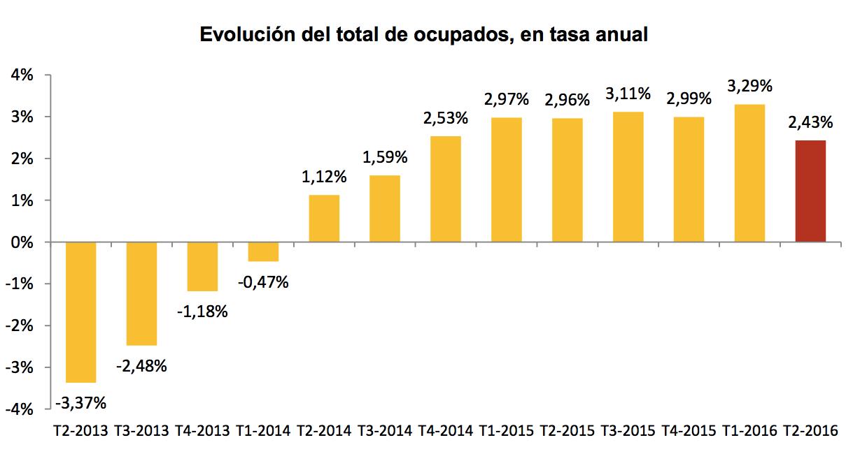 Evolución del total de ocupados