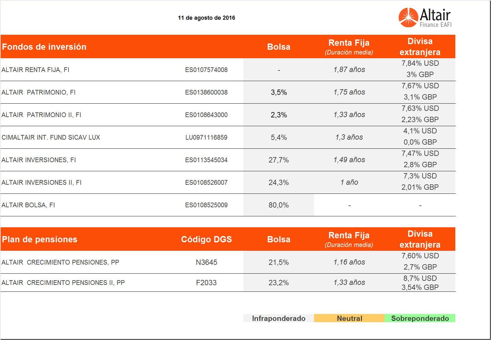 Posicionamiento-de-los-fondos-asesorados-por-Altair-Finance-11-agosto-2016