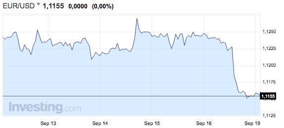 gráfico-tipo-de-cambio-euro-dólar-semana-del-12-al-18-de-septiembre