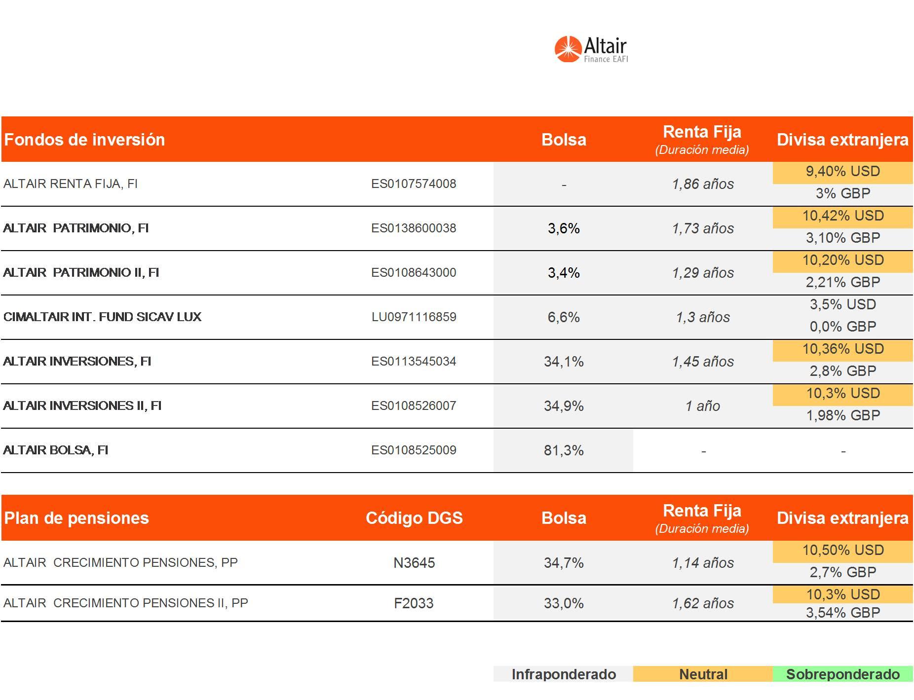 cuadro-de-posicionamiento-de-los-fondos-asesorados-por-Altair-Finance-a-15-de-septiembre-de-2016