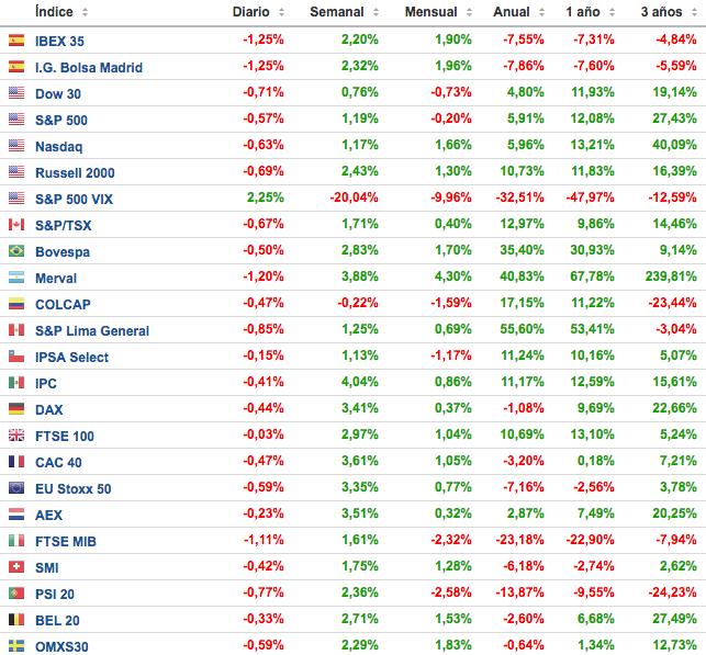 principales-indices-bursatiles-semana-19-al-25-septiembre