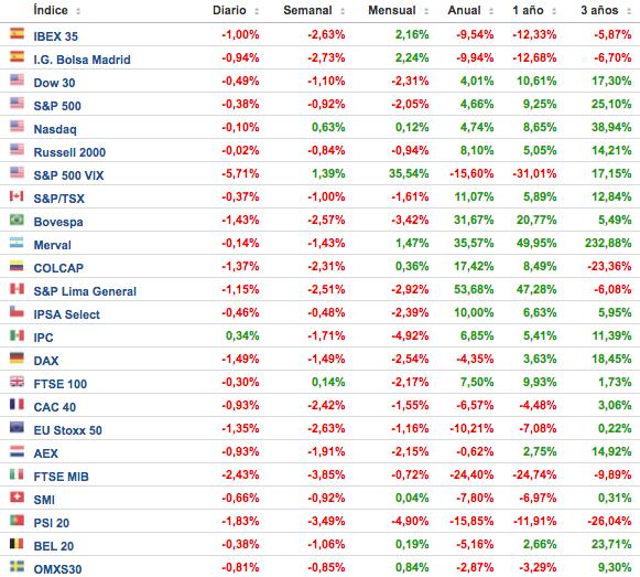 cuadro-comportamiento-de-los-principales-índices-bursátiles-semana-del-12-al-18-de-septiembre-Altair-Finance