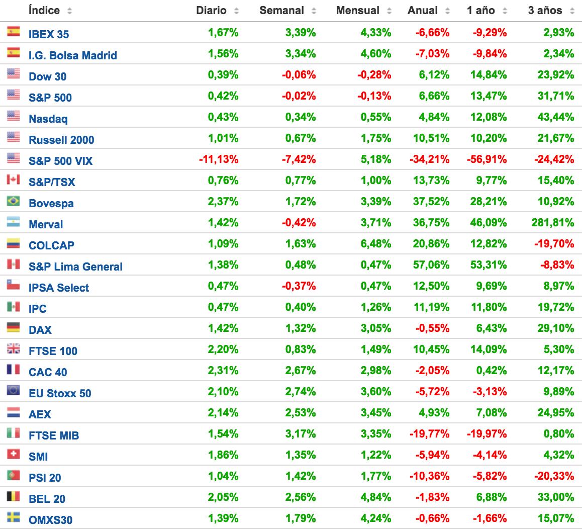 índices-de-las-principales-bolsas-en-el-mundo-última-semana-de-agosto