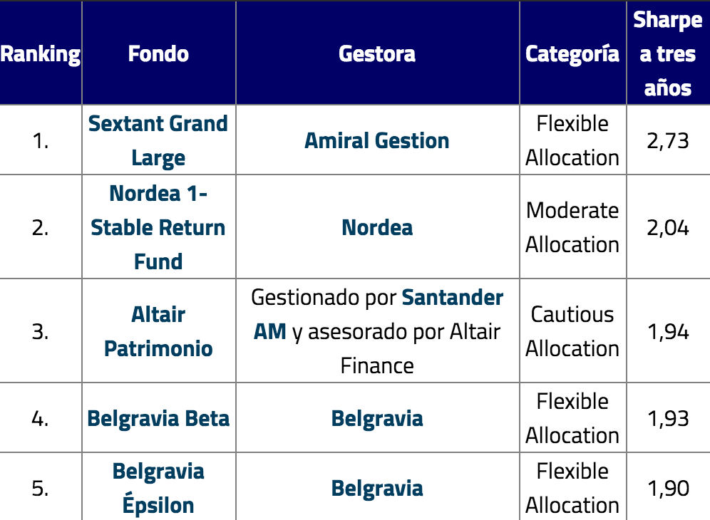 fondos-con-mejor-ratio-de-sharpe-y-sello-funds-people-altairfinance