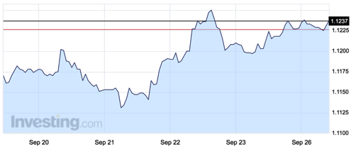 tipo-de-cambio-euro-dolar-19-25-septiembre-2016
