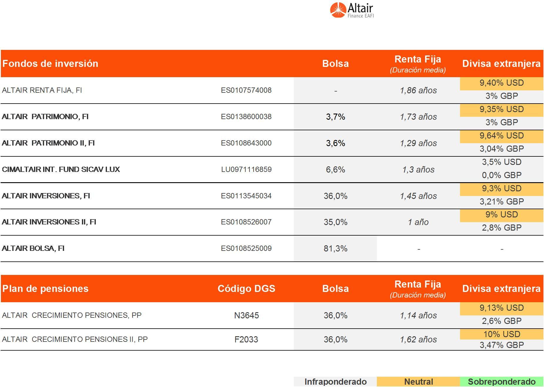 posicionamiento-de-los-fondos-asesorados-por-Altair-Finance-a-29-de-septiembre-de-2016