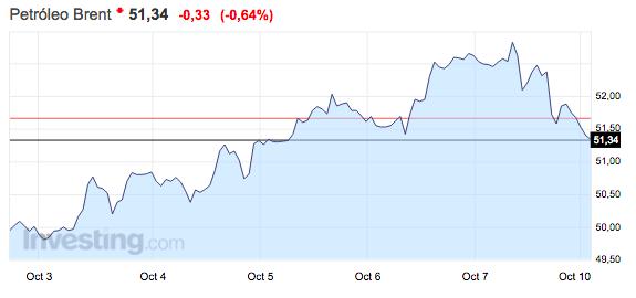 gráfico-evolución-del-precio-del-barril-de-brent-desde-el-3-al-9-de-octubre
