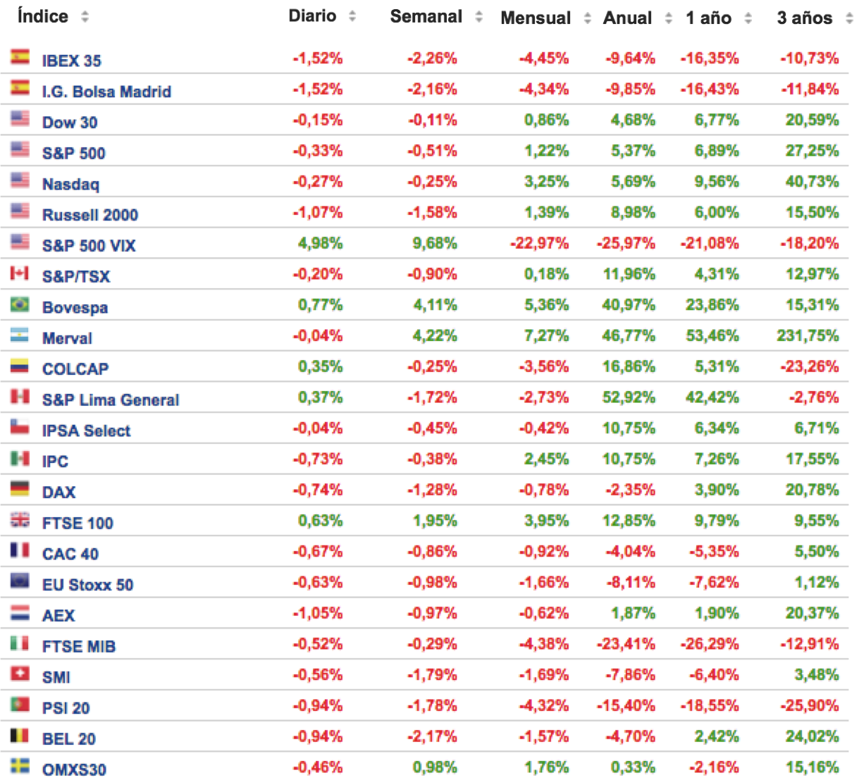 cuadro-de-rentabilidades-de-los-principales-índices-bursátiles