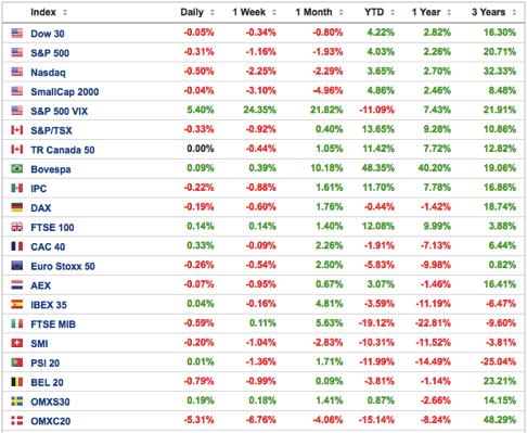 evolución-de-los-principales-índices-bursátiles-semana-del-24-al-30-de-octubre