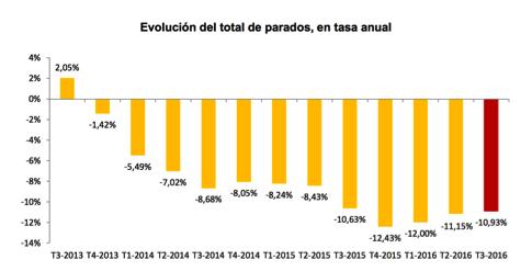 evolución-del-desempleo-en-España-por-trimesrtres