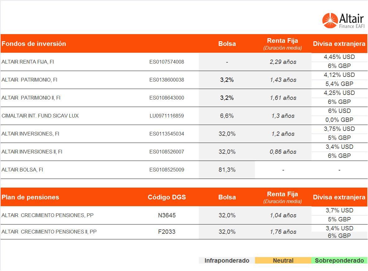 cuadro-de-posicionamiento-de-los-fondos-asesorados-por-Altair-Finance