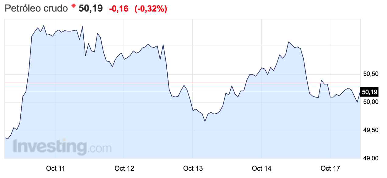 gráfico-evolución-precio-barril-de-petróleo