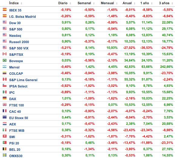 resumen-de-los-principales-índices-bursátiles-semana-del-26-al-30-de-septiembre-Altair-Finance