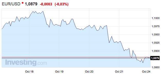 gráfico-del-tipo-de-cambio-euro-dólar-semana-del-17-al-23-octubre