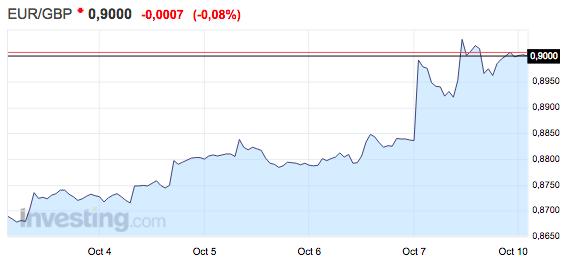 gráfico-del-tipo-de-cambio-euro-libra-del-3-al-9-de-octubre