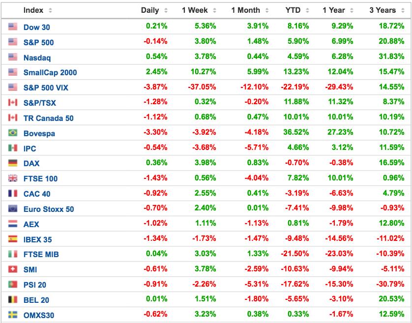cuadro-rentabilidad-principales-índices-bursátiles