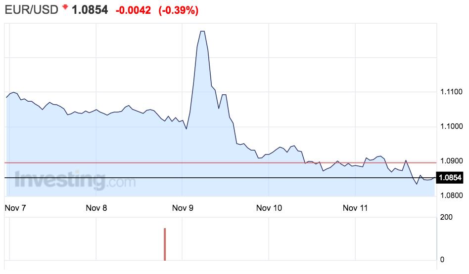 tipo-de-cambio-euro-dólar-del-7-al-13-noviembre