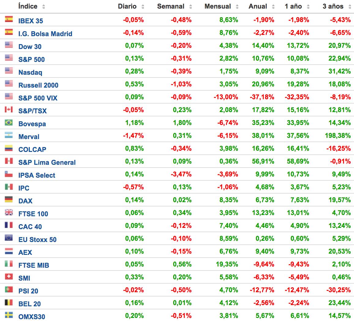 cuadro-con-los-principales-índices-bursátiles