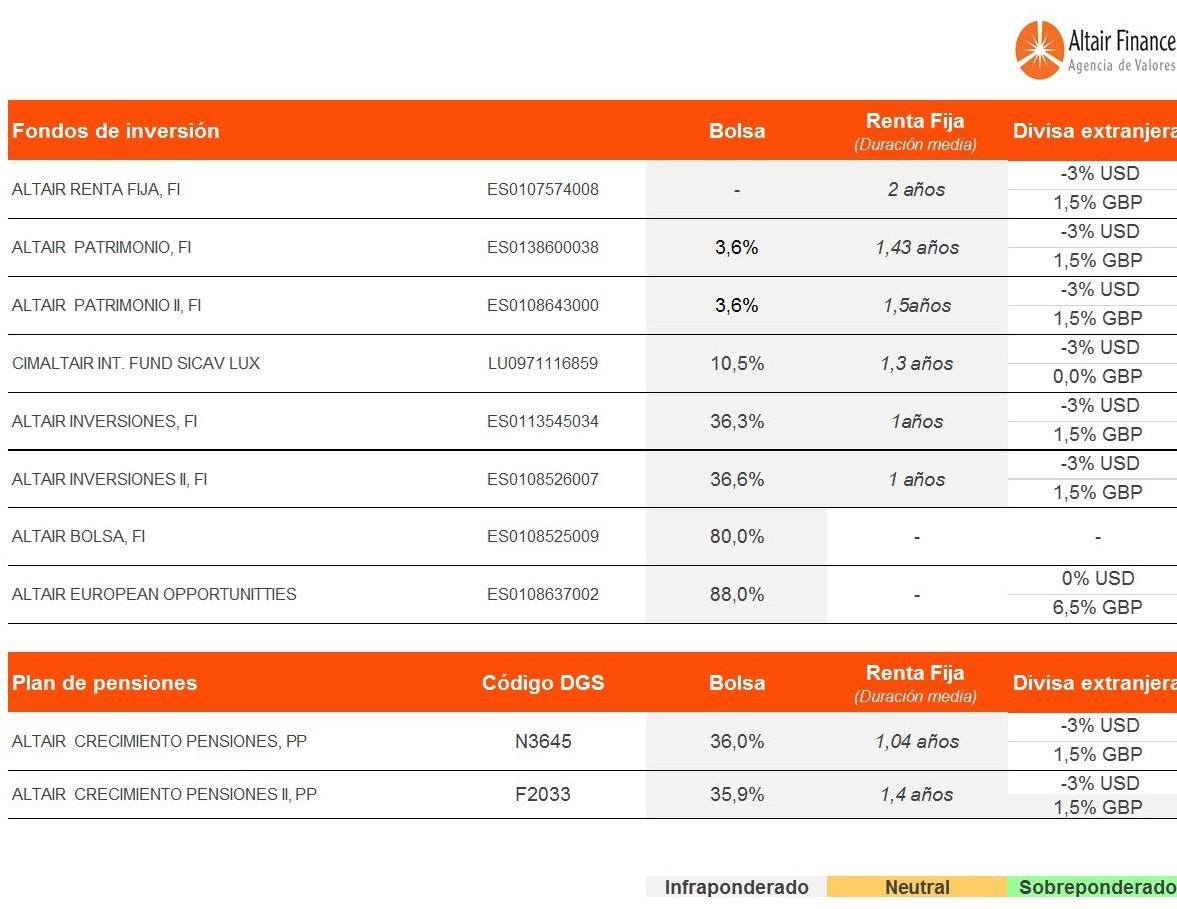 posicionamiento-fondos-asesorados-por-Altair-Finance-29-diciembre-2016