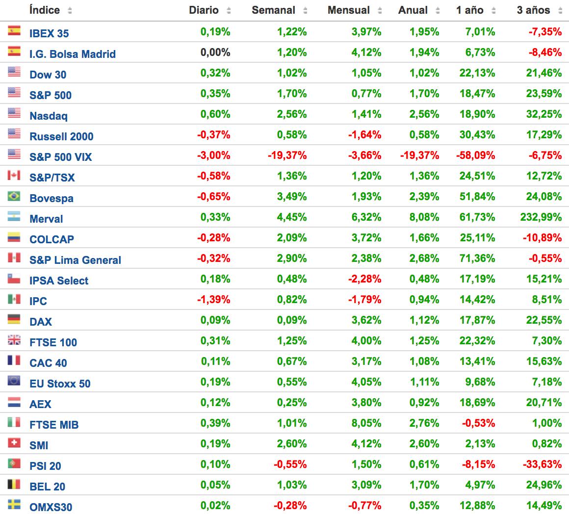 principales-índices-bursátiles