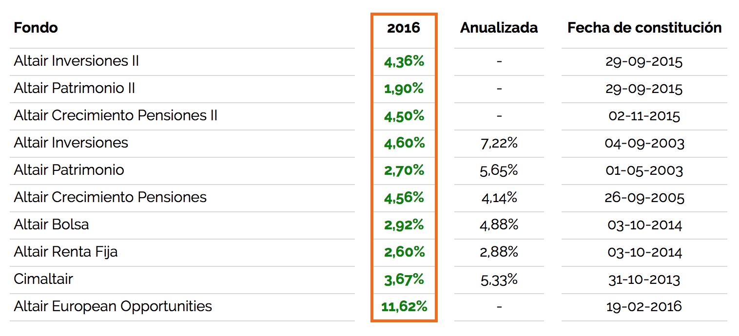 cuadro-de-rentabilidades-de-los-fondos-asesorados-por-Altair-Finance-en-2016