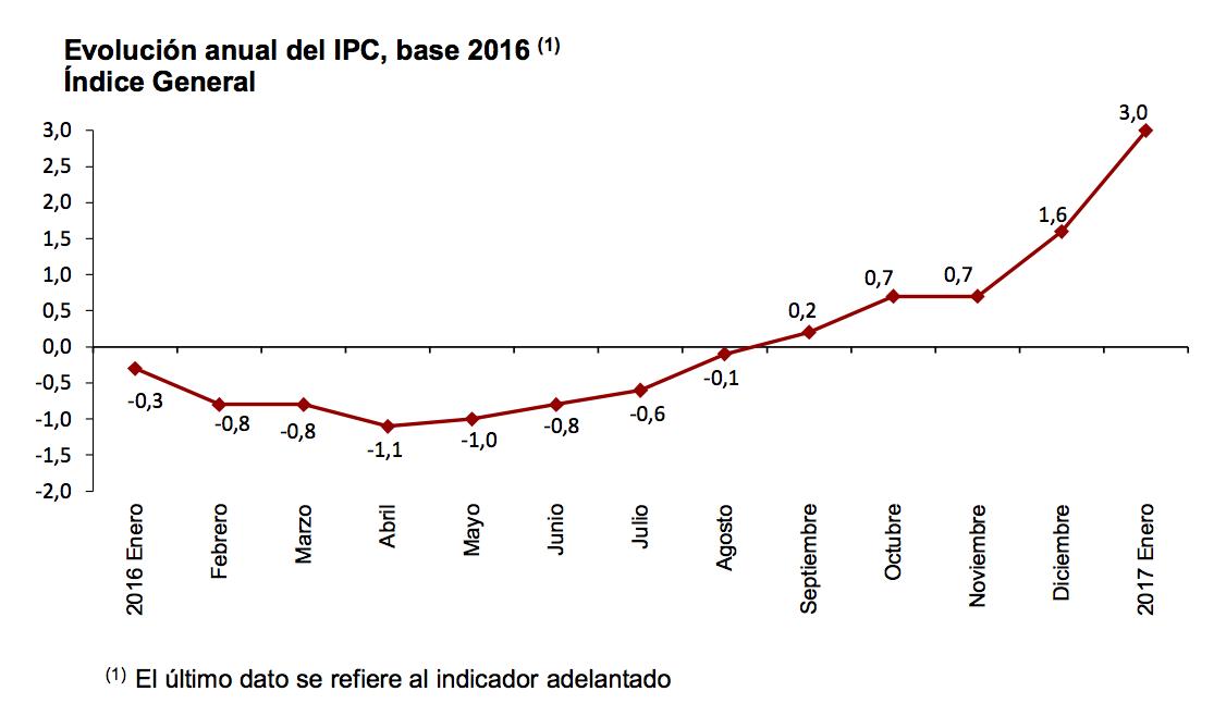 gráfico-de-evolución-del-IPC-en-España-2016
