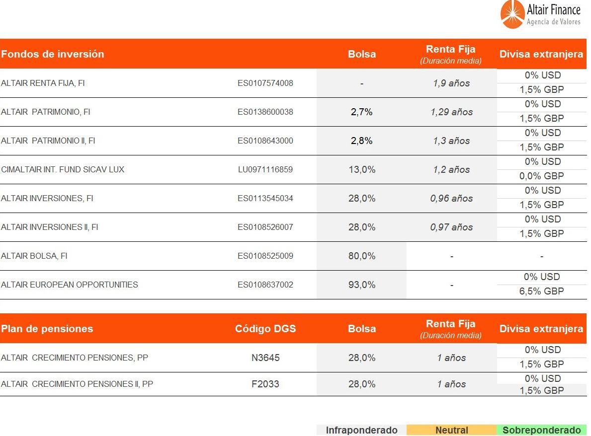 cuadro de posicionamiento en renta fija renta variable y divisas de los fondos asesorados por Altair Finance