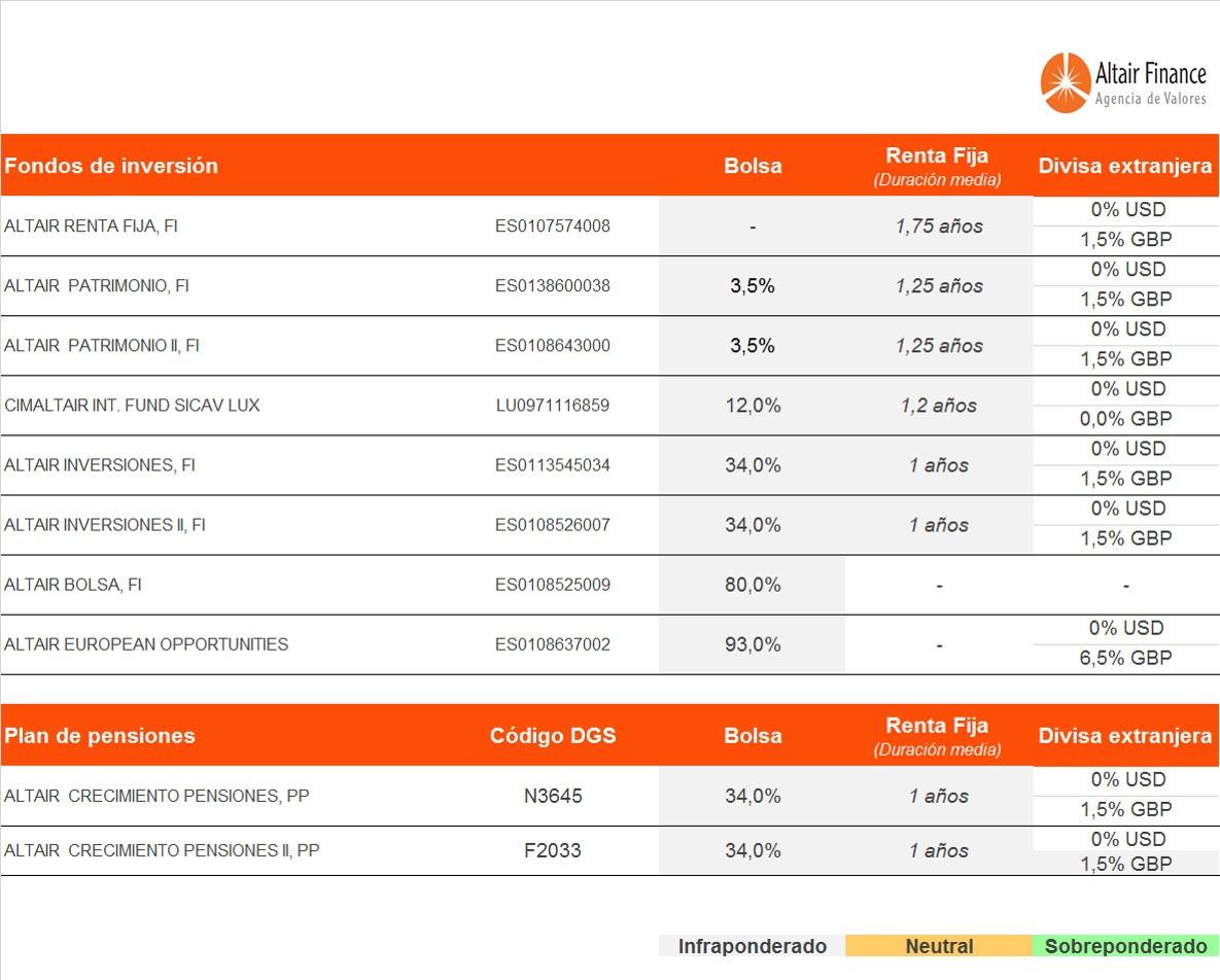 posicionamiento de los fondos que asesoramos desde Altair Finance 23 de febrero