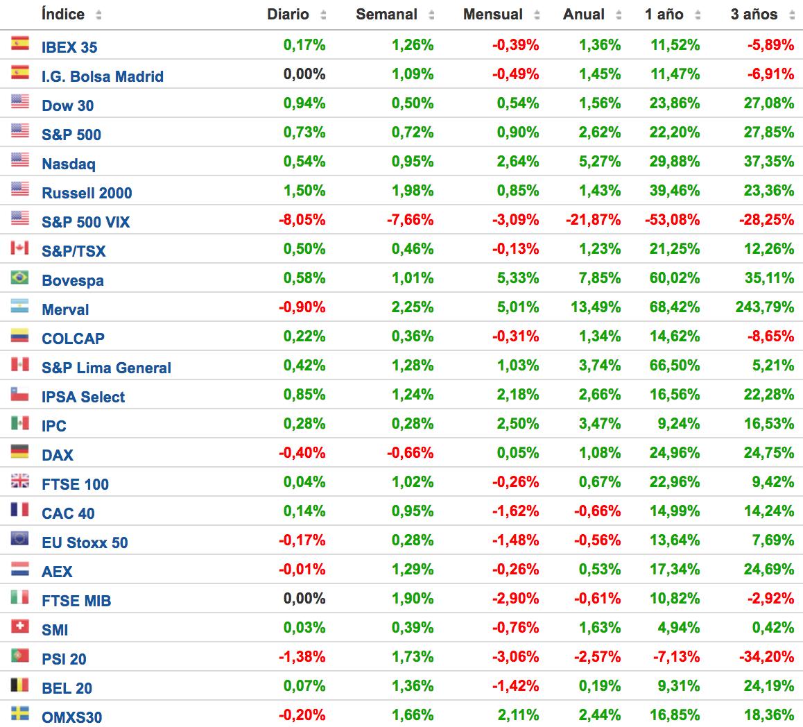 principales-índices-bursátiles-Altair-Finance