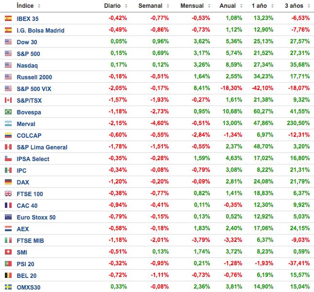 rentabilidad de los principales índices bursátiles. Altair Finance
