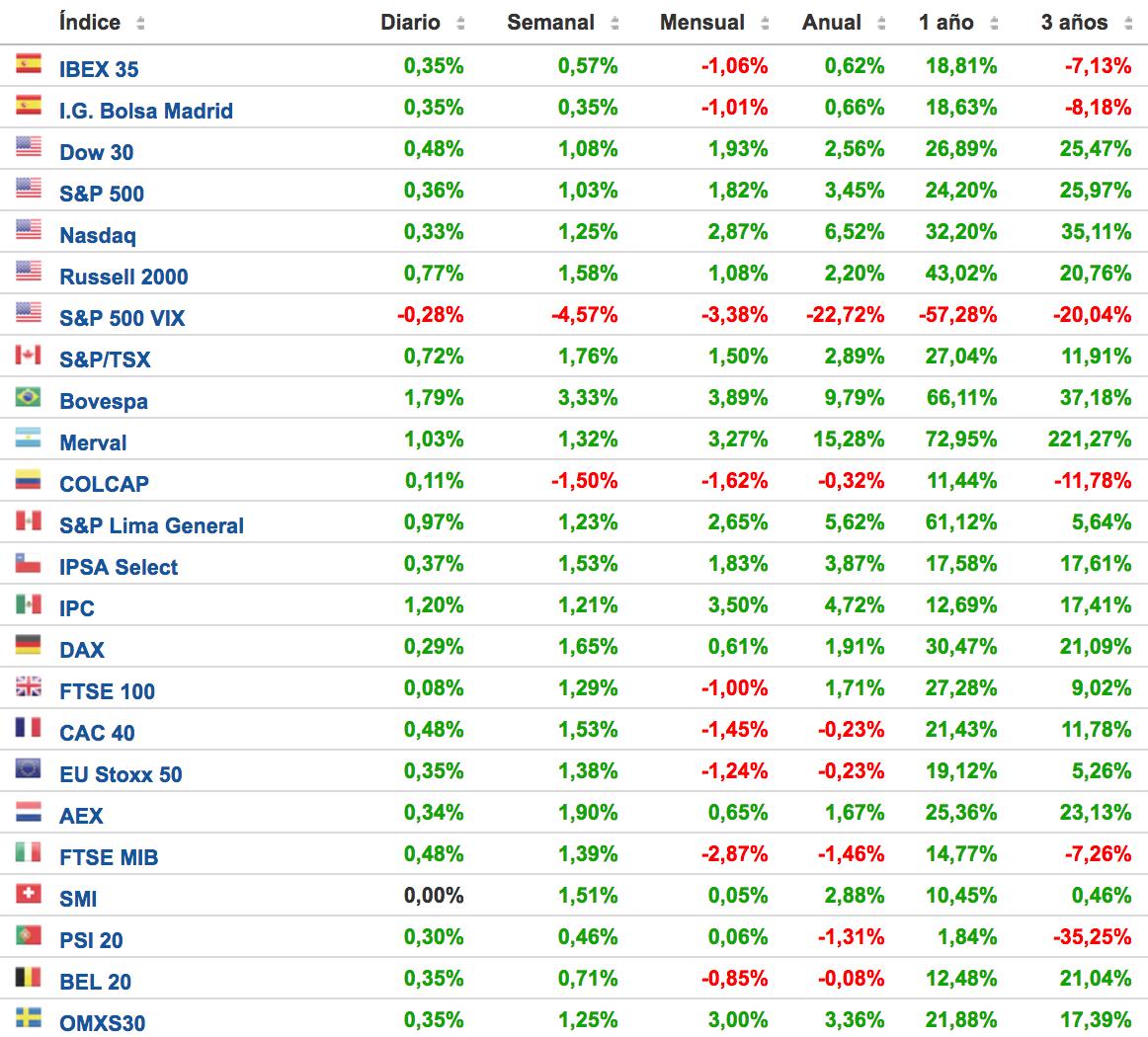 rentabilidad-principales-índices-bursátiles