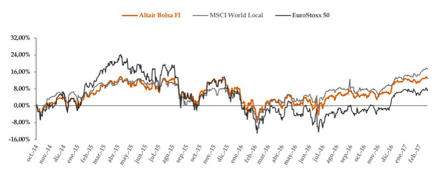 comparación rentabilidades Altair Bolsa - MSCI World - eurostoxx50
