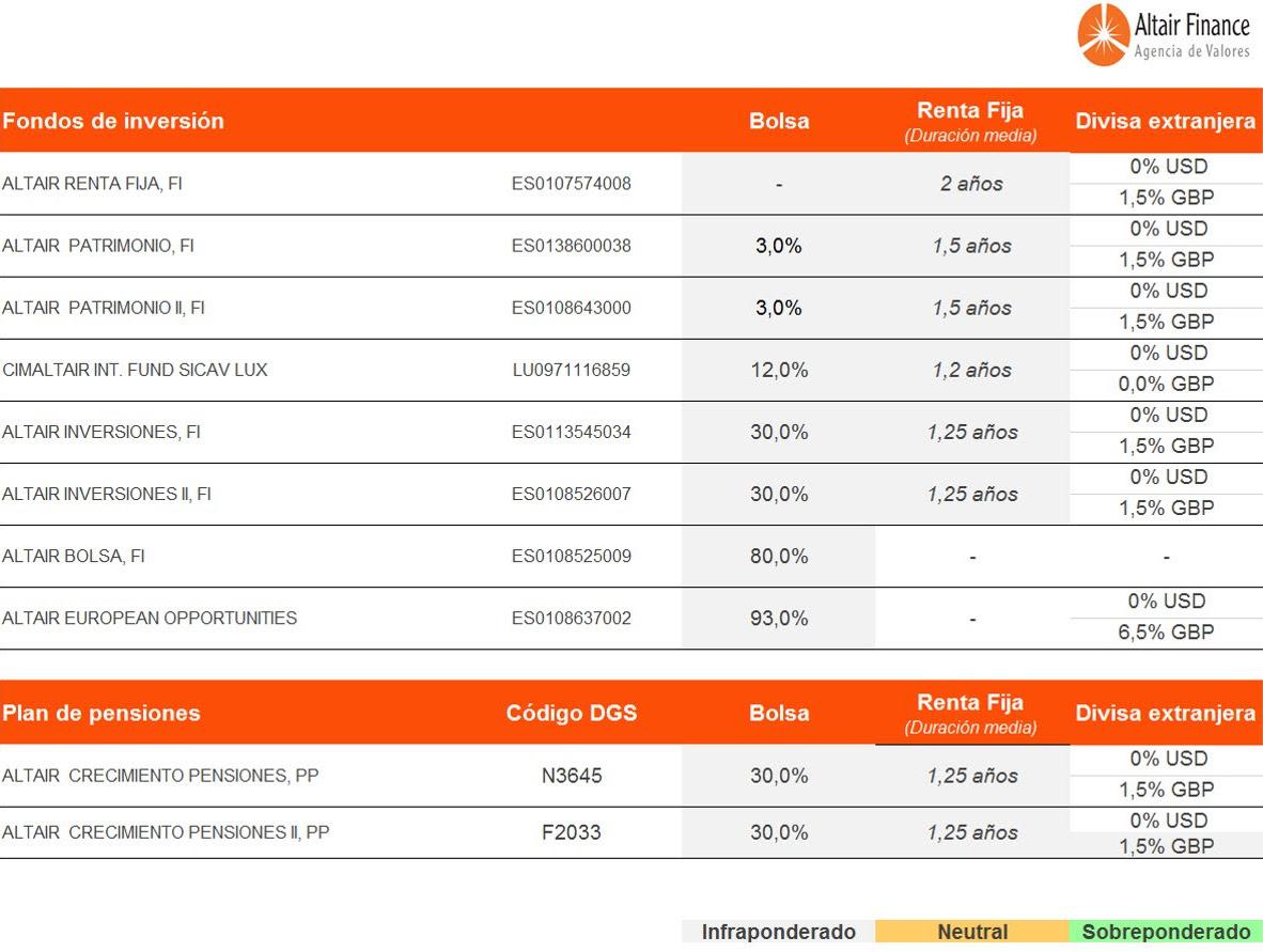 Posicionamiento de los fondos asesorados por Altair Finance a 23 de marzo de 2017