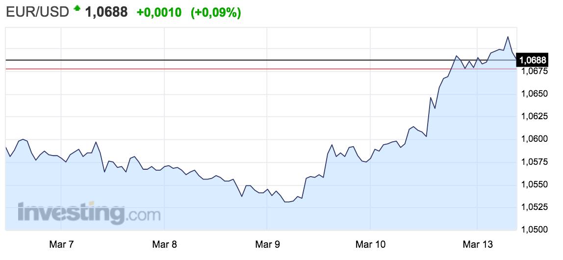 tipo de cambio euro-dólar en la semana del 6 al 12 de febrero Altair Finance