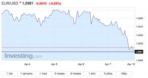 tipo de cambio euro dólar 9 de abril de 2017
