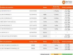 cuadro de posicionamiento de los fondos asesorados por Altair Finance a 17 de mayo de 2017