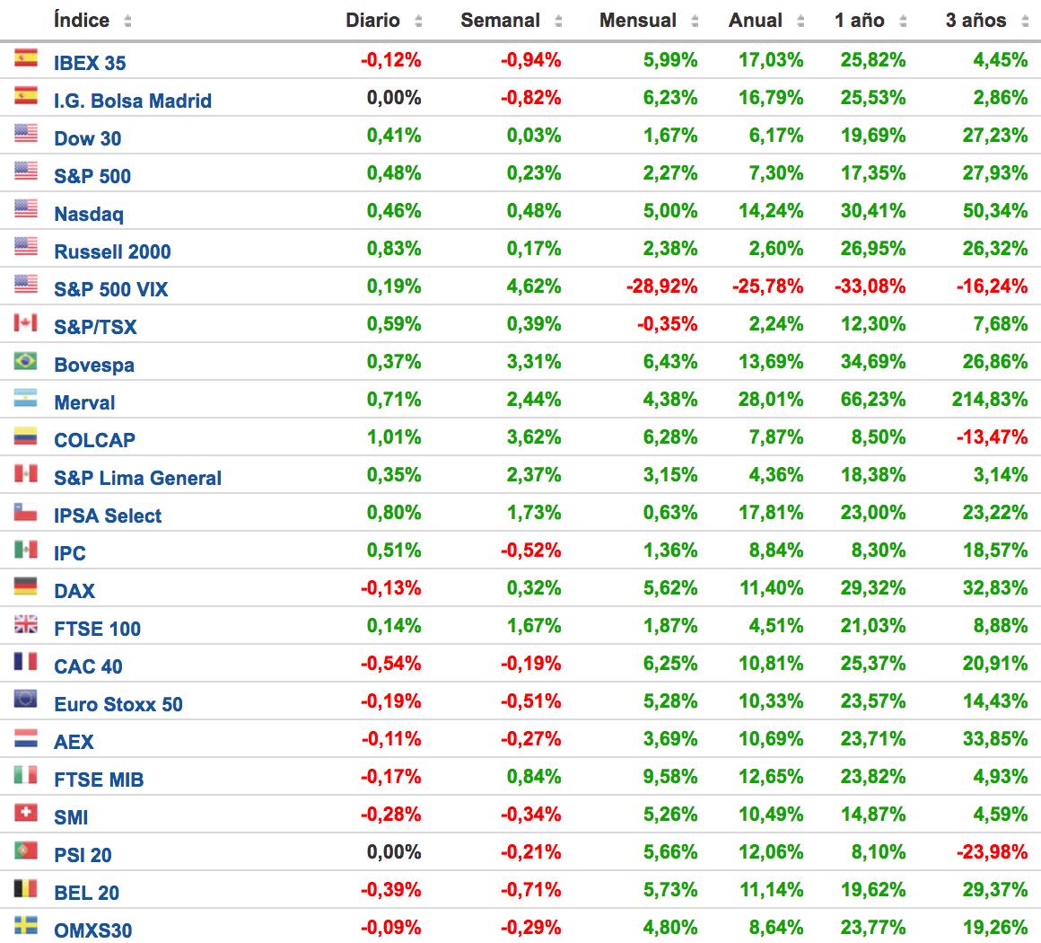 rentabilidad de los principales índices bursátiles Altair Finance