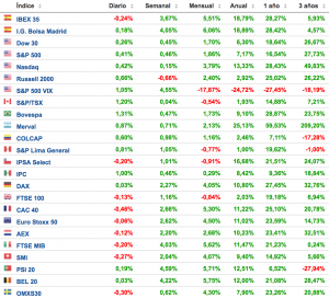 cuadro de rentabilidades de los principales índices bursátiles